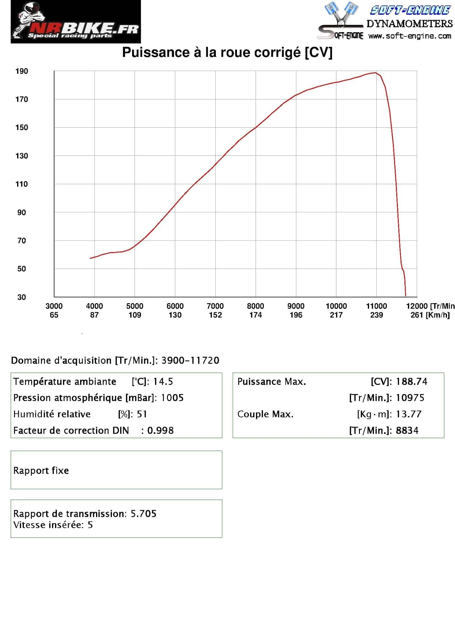 1199 R / Ligne Termignoni SSTK Type 2