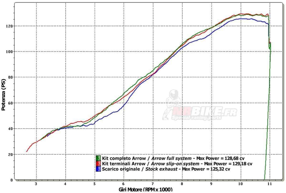 Ligne complète Arrow Ducati 848