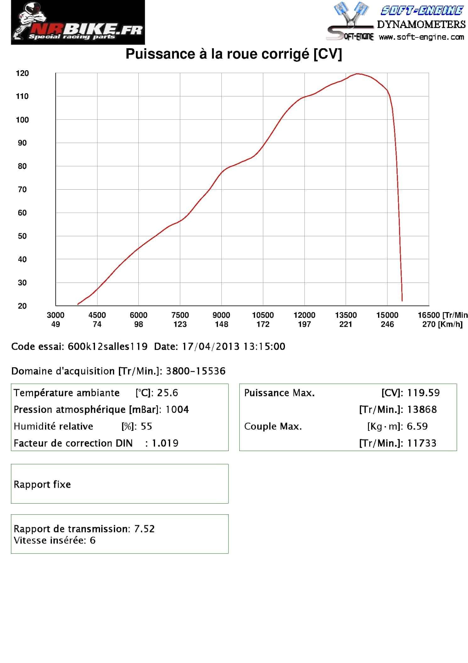 Reprogrammation 600 L2