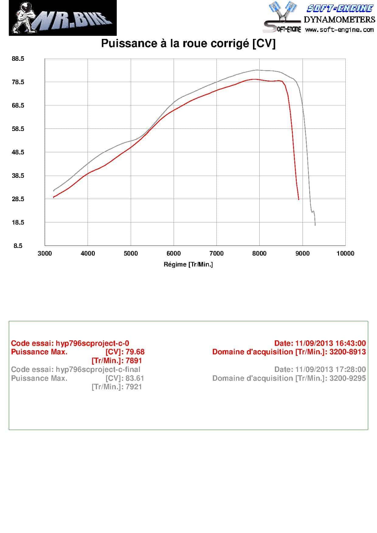 Reprogrammation ECU Ducati  HYPERMOTARD 796