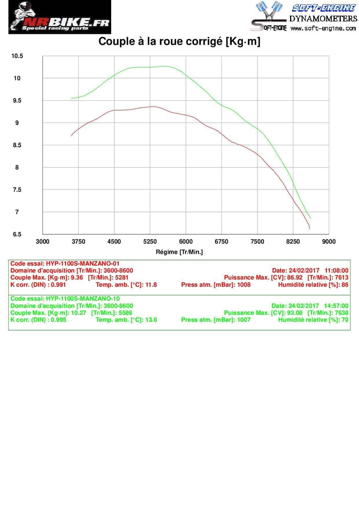 Reprogrammation ECU Ducati  HYPERMOTARD 1100 / S
