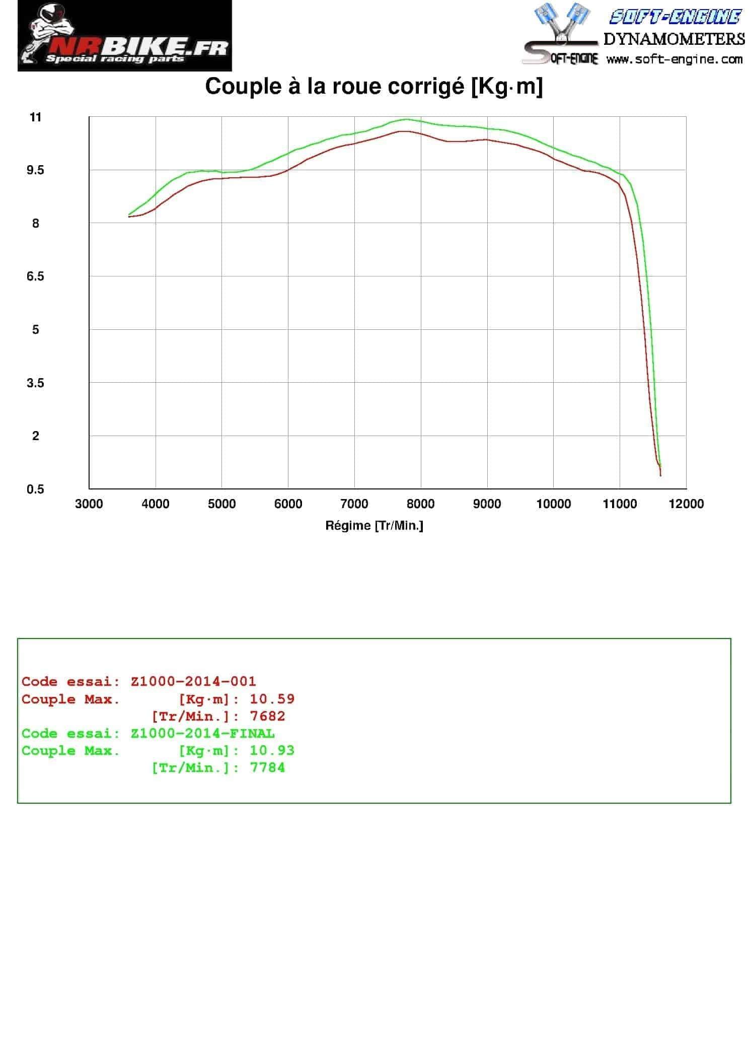 COUPLE A LA ROUE ARRIERE AVEC LIGNE COMPLETE (MOTEUR + 12.5%)