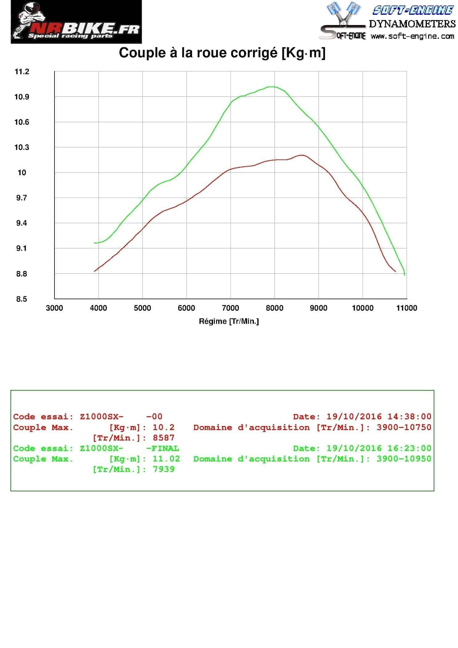 Reprogrammation boitier ECU KAWASAKI  Z1000 SX  2014>2016