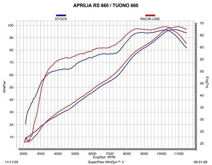 LIGNE COMPLÈTE AKRAPOVIC APRILIA RS 660 (2S001575)