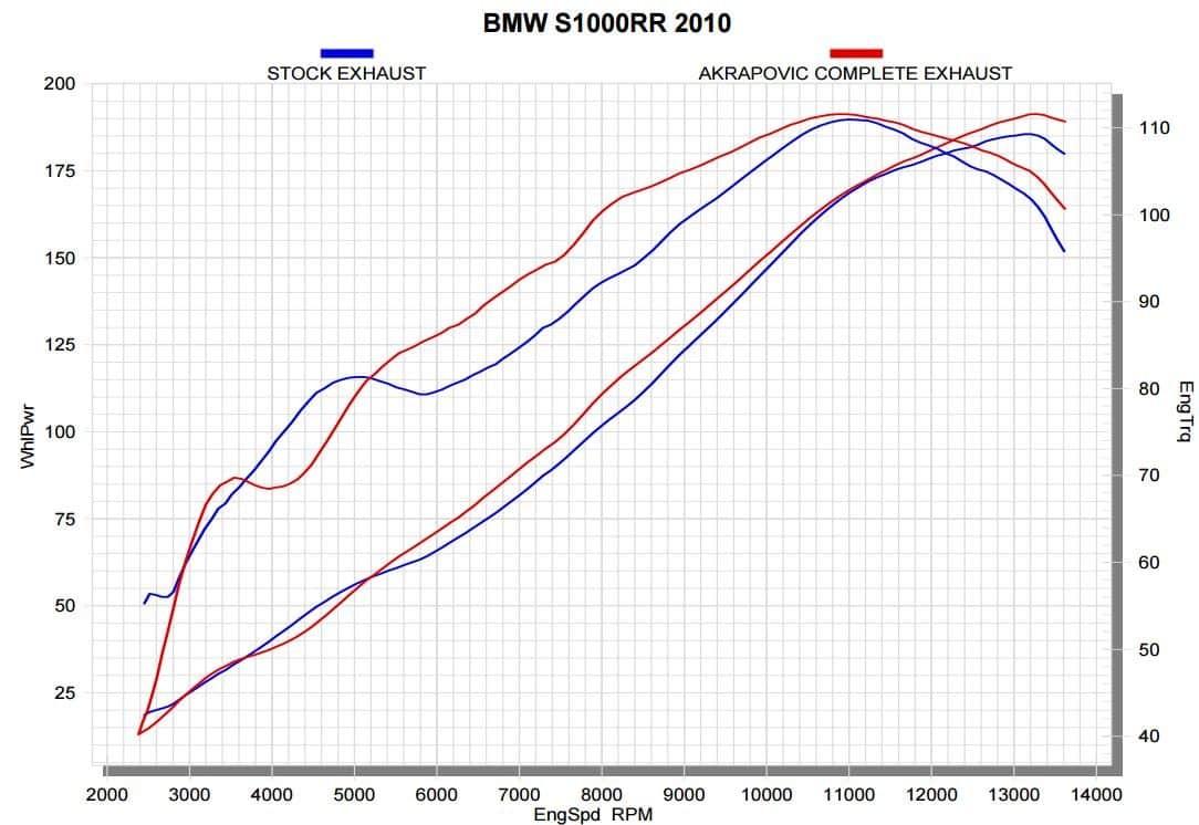 LIGNE COMPLETE EVO TITANE -BMW S1000RR 2009>2014