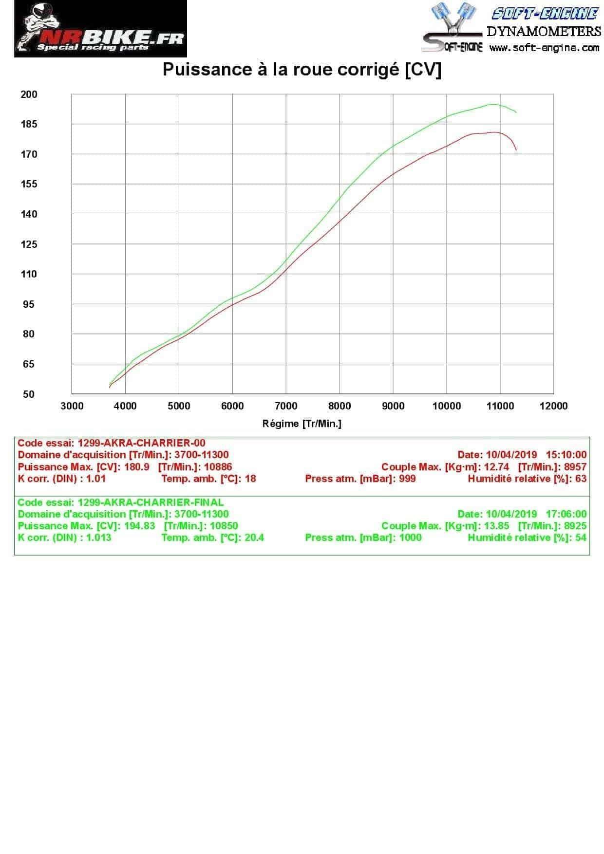comparaison map ducati perf / map nrbike - ligne akrapovic + filtre bmc