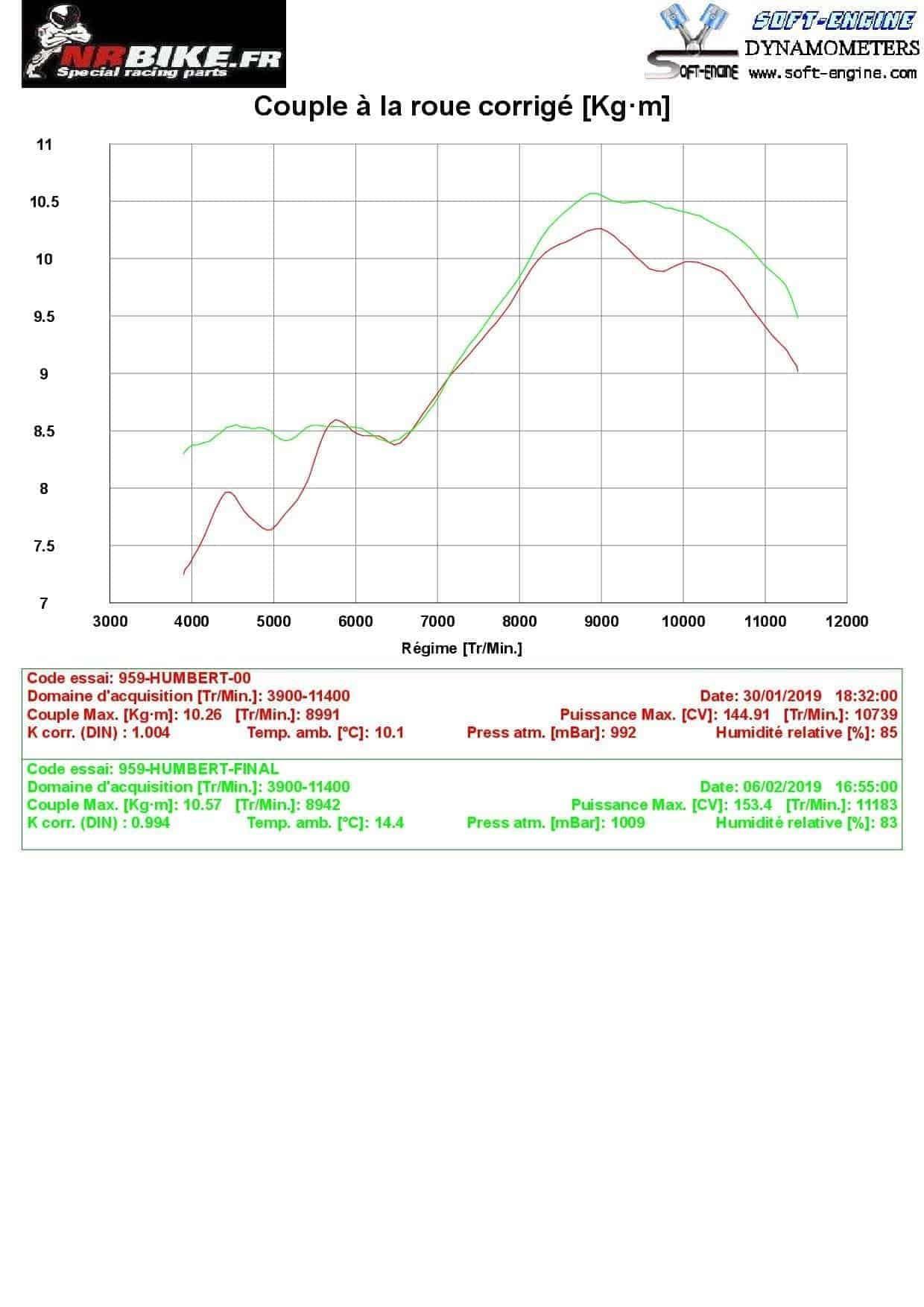 comparaison map ducati perf / map nrbike -  couple
