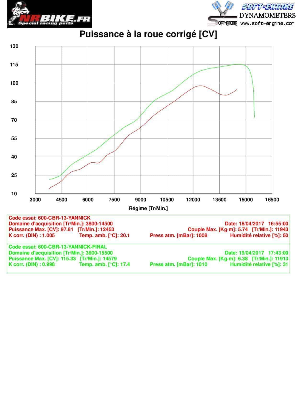 Reprogrammation boitier ECU HONDA 600 CBR 2007 à 2016