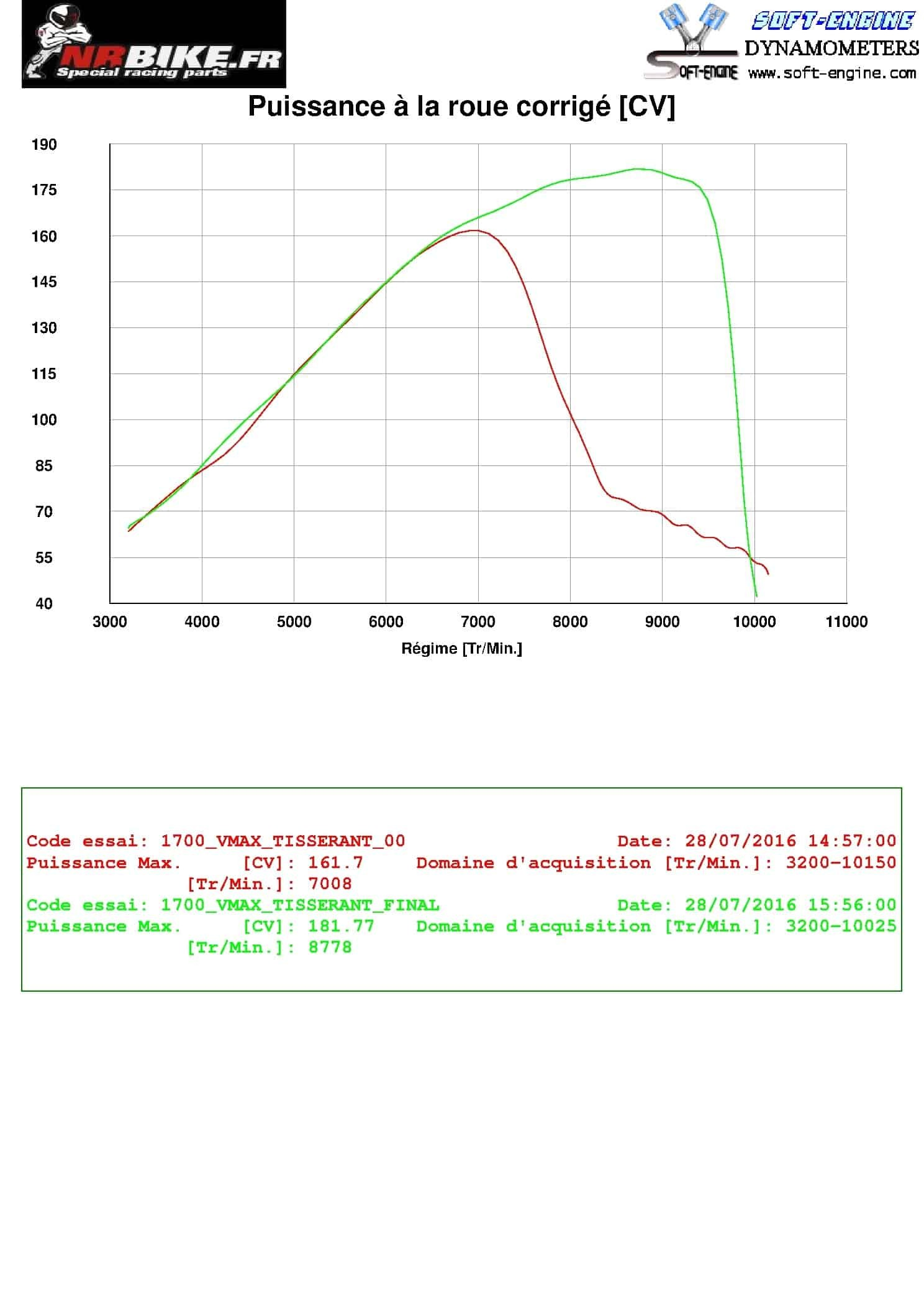 REPROGRAMMATION BOITIER ECU YAMAHA V-MAX 1700 2009 à 2016
