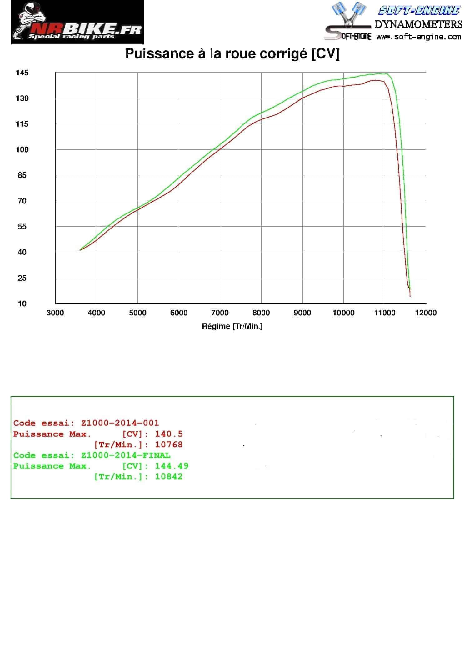 PUISSANCE A LA ROUE ARRIÈRE AVEC LIGNE COMPLÈTE (MOTEUR + 12.5%)