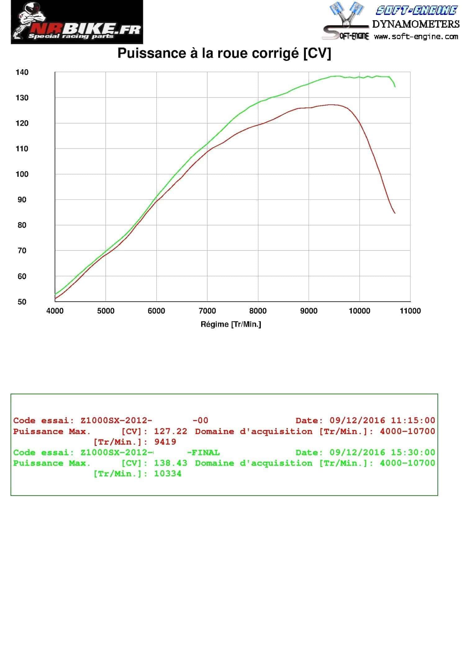 Reprogrammation boitier ECU KAWASAKI Z1000 SX de 2011 à 2013
