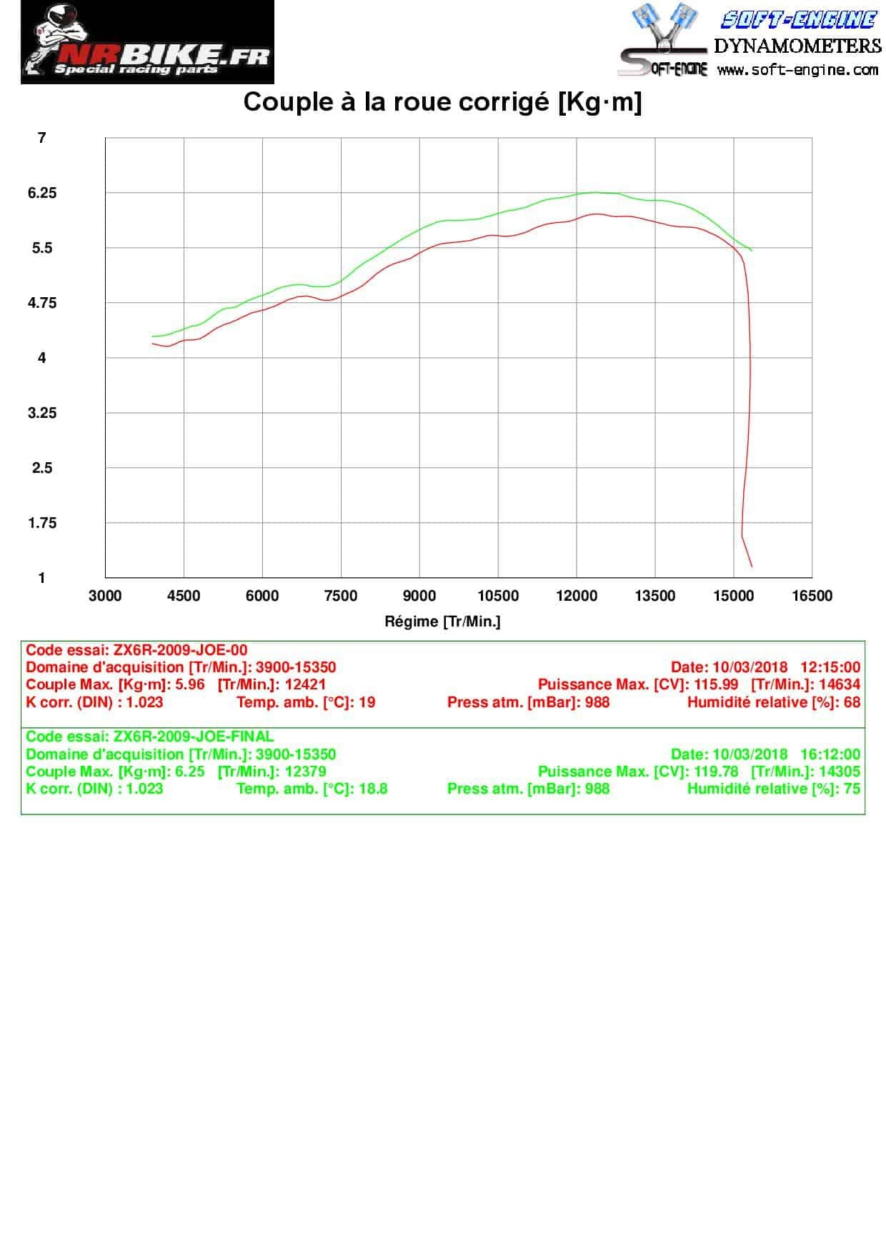 Reprogrammation boitier ECU KAWASAKI ZX6R 2009-2010