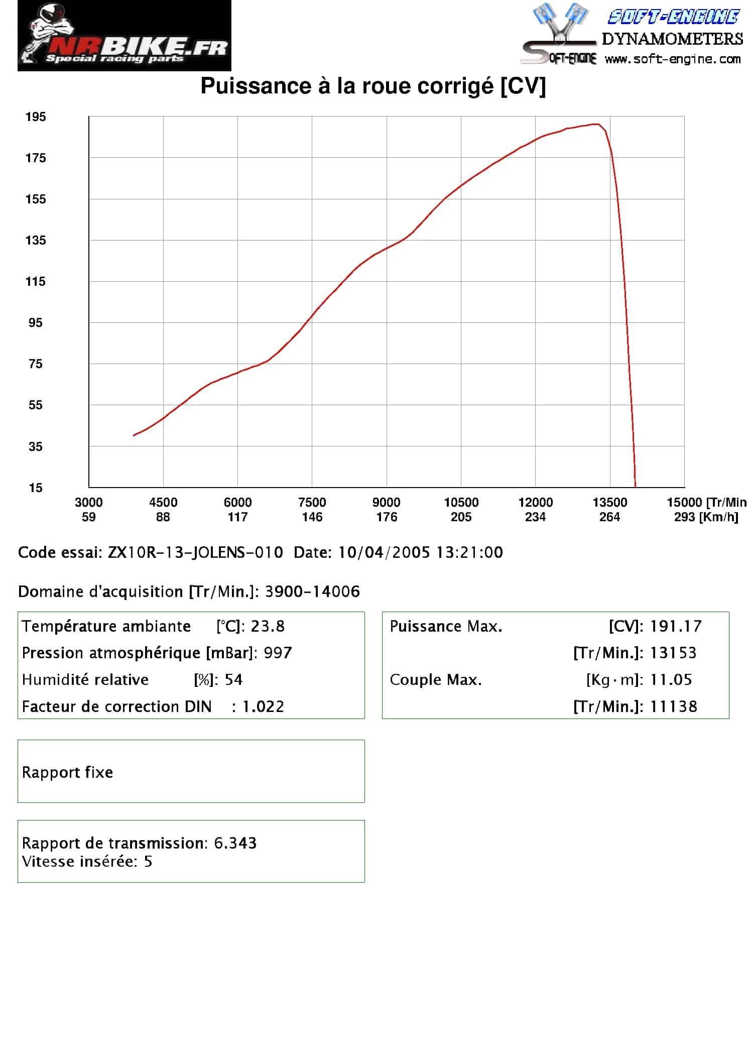 Reprogrammation ZX10R 2013 / 191CV A LA ROUE AR