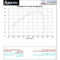 Puissance à la roue arrière / moteur + 12.5 %